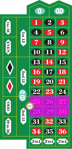 Line Bet/ Six Number Bet